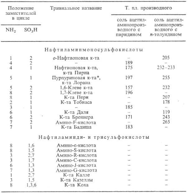 Химическая энциклопедия Советская энциклопедия 3039-5.jpg