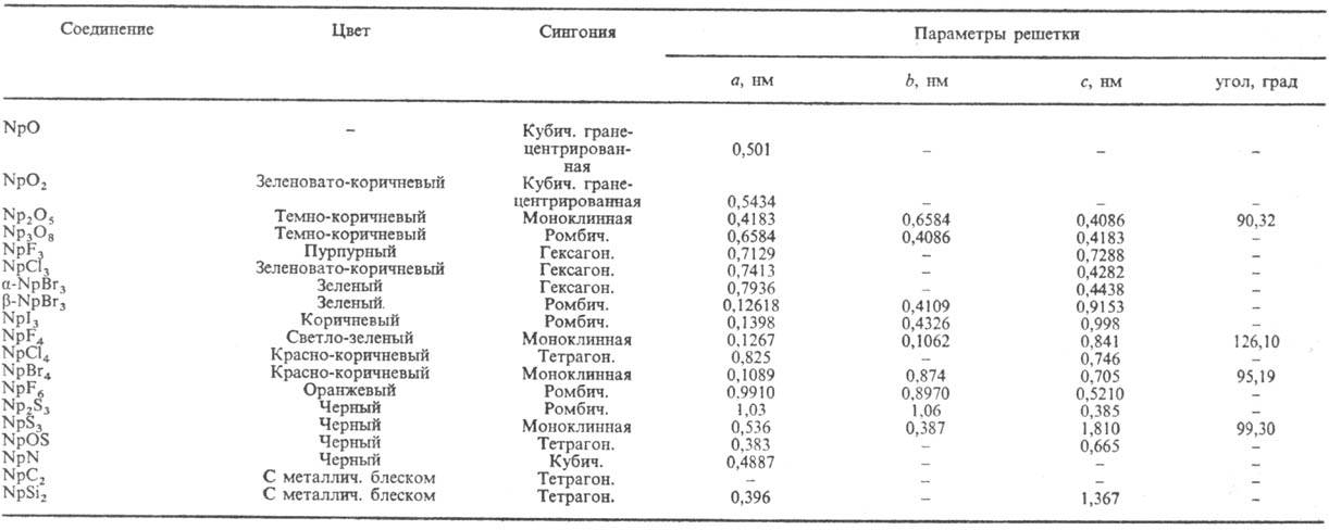 Химическая энциклопедия Советская энциклопедия 3043-8.jpg