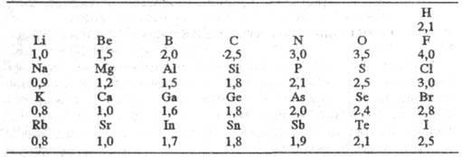 Химическая энциклопедия Советская энциклопедия 6035-12.jpg